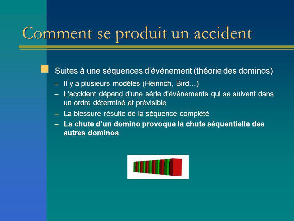 Comment se produit un accident selon Heinrich Modèle à 5 dominos Domino 1: antécédents génétiques et sociaux.