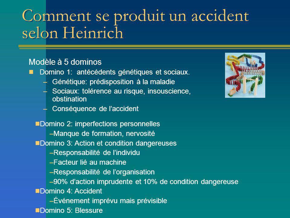 Pyramide des accidents Si on veut faire de la prévention, il faut se concentrer sur la base de la pyramide.