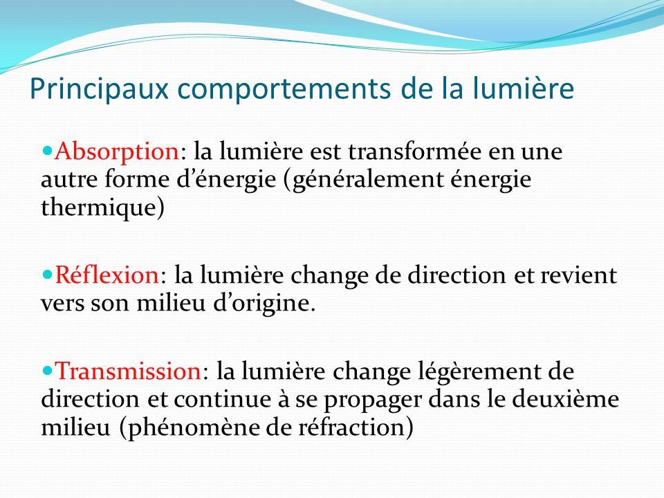 Principaux comportements de la lumière Absorption: la lumière est transformée en une autre forme d'énergie (généralement énergie thermique) Réflexion: