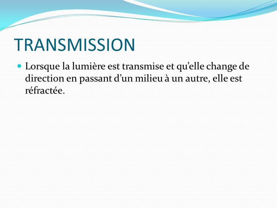 TRANSMISSION Lorsque la lumière est transmise et qu'elle change de direction en passant d'un milieu à un autre, elle est réfractée.