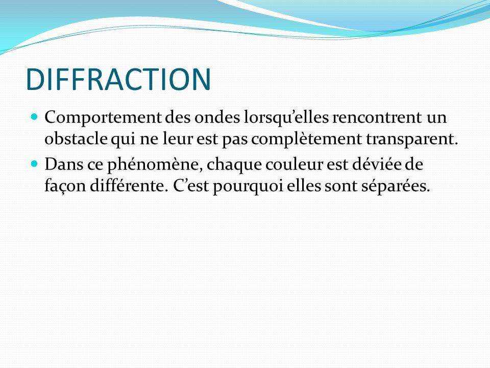 DIFFRACTION Comportement des ondes lorsqu'elles rencontrent un obstacle qui ne leur est pas complètement transparent. Dans ce phénomène, chaque couleu