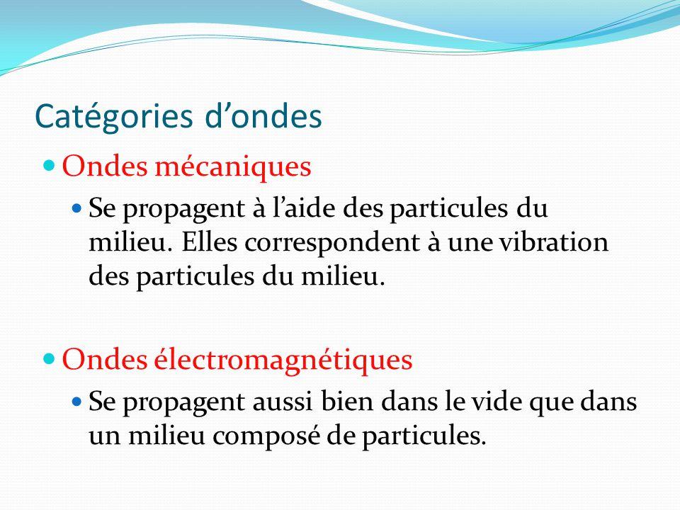 Catégories d'ondes Ondes mécaniques Se propagent à l'aide des particules du milieu. Elles correspondent à une vibration des particules du milieu. Onde