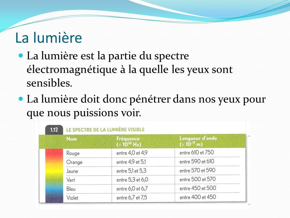 La lumière La lumière est la partie du spectre électromagnétique à la quelle les yeux sont sensibles. La lumière doit donc pénétrer dans nos yeux pour