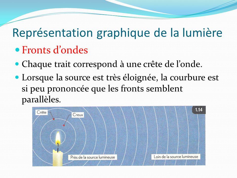 Représentation graphique de la lumière Fronts d'ondes Chaque trait correspond à une crête de l'onde. Lorsque la source est très éloignée, la courbure