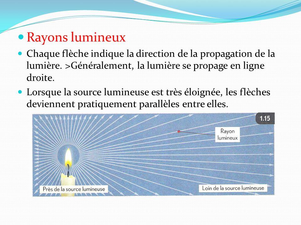 Rayons lumineux Chaque flèche indique la direction de la propagation de la lumière. >Généralement, la lumière se propage en ligne droite. Lorsque la s