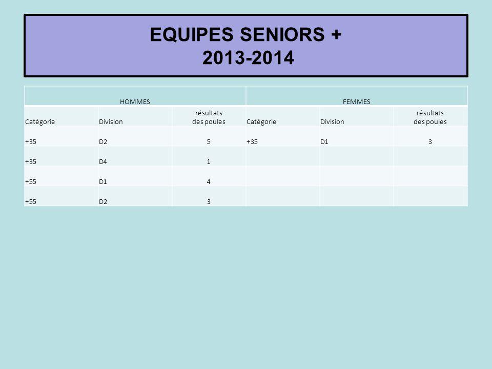 HOMMESFEMMES CatégorieDivision résultats des poulesCatégorieDivision résultats des poules +35D25+35D13 +35D41 +55D14 +55D23 EQUIPES SENIORS + 2013-201