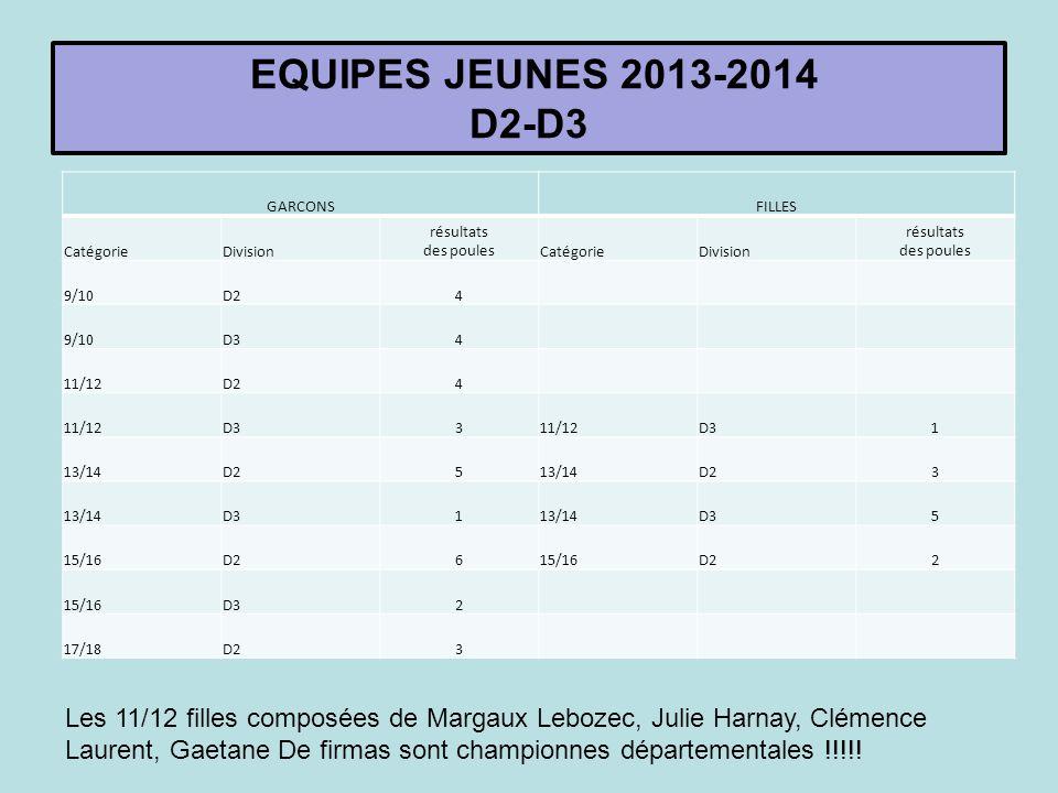 EQUIPES JEUNES 2013-2014 D2-D3 GARCONSFILLES CatégorieDivision résultats des poulesCatégorieDivision résultats des poules 9/10D24 9/10D34 11/12D24 11/12D3311/12D31 13/14D2513/14D23 13/14D3113/14D35 15/16D2615/16D22 15/16D32 17/18D23 Les 11/12 filles composées de Margaux Lebozec, Julie Harnay, Clémence Laurent, Gaetane De firmas sont championnes départementales !!!!!