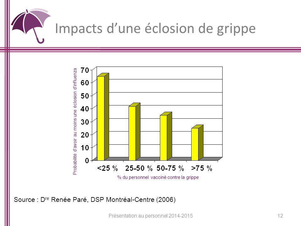 Impacts d'une éclosion de grippe Probabilité d'avoir au moins une éclosion d'influenza % du personnel vacciné contre la grippe Source : D re Renée Paré, DSP Montréal-Centre (2006) 12 Présentation au personnel 2014-2015