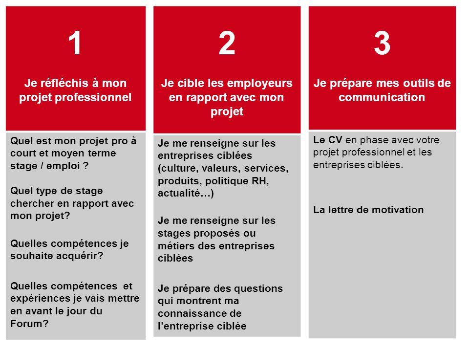 3 Je prépare mes outils de communication Le CV en phase avec votre projet professionnel et les entreprises ciblées.