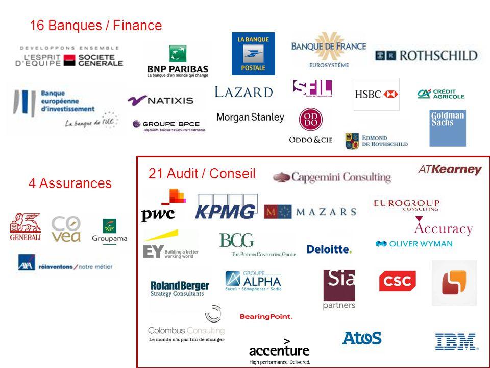 4 Assurances 16 Banques / Finance 21 Audit / Conseil