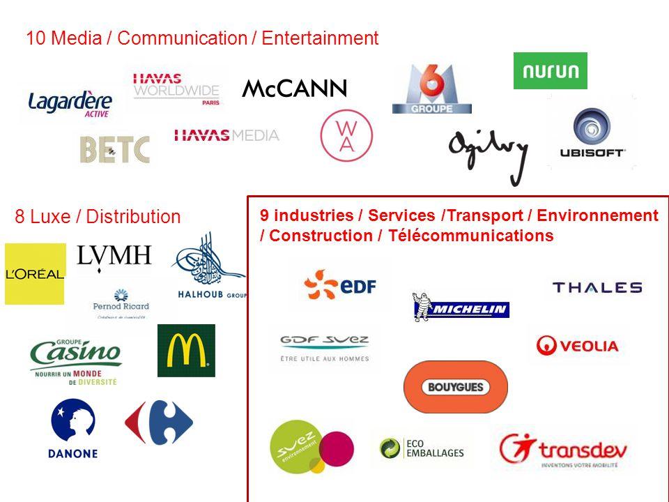 10 Media / Communication / Entertainment 8 Luxe / Distribution 9 industries / Services /Transport / Environnement / Construction / Télécommunications
