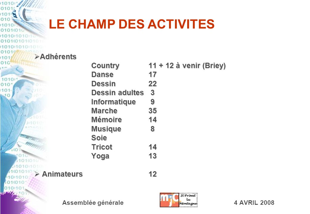 Assemblée générale4 AVRIL 2008  A A A Adhérents Country11 + 12 à venir (Briey) Danse17 Dessin22 Dessin adultes 3 Informatique 9 Marche35 Mémoire14