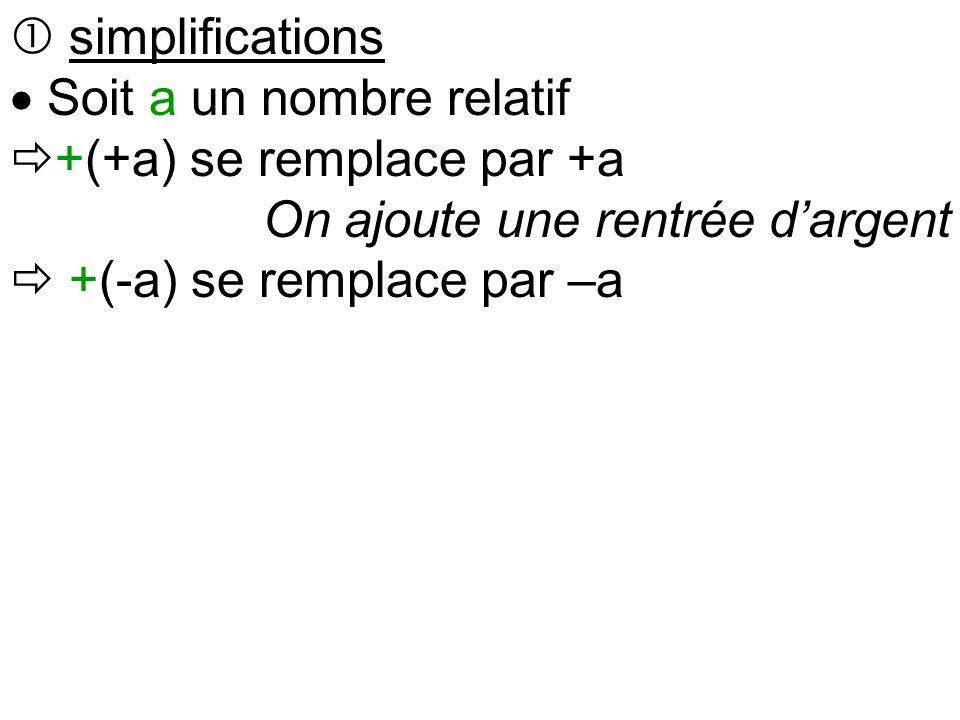  simplifications  Soit a un nombre relatif  +(+a) se remplace par +a On ajoute une rentrée d'argent  +(-a) se remplace par –a On ajoute une dette