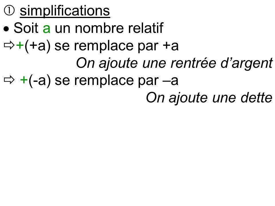  simplifications  Soit a un nombre relatif  +(+a) se remplace par +a On ajoute une rentrée d'argent  +(-a) se remplace par –a On ajoute une dette  -(+a) se remplace par
