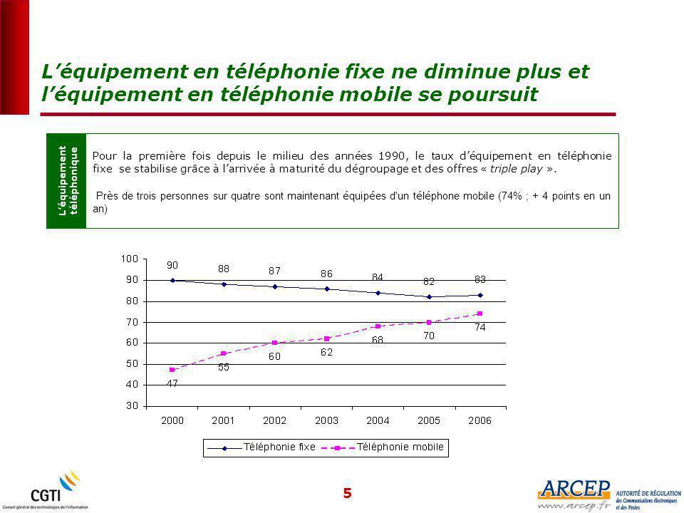 5 L'équipement en téléphonie fixe ne diminue plus et l'équipement en téléphonie mobile se poursuit L'équipement téléphonique Pour la première fois depuis le milieu des années 1990, le taux d'équipement en téléphonie fixe se stabilise grâce à l'arrivée à maturité du dégroupage et des offres « triple play ».