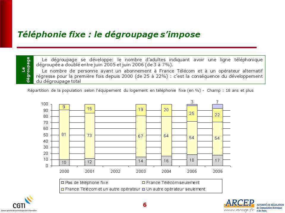 6 Téléphonie fixe : le dégroupage s'impose Le dégroupage Le dégroupage se développe: le nombre d'adultes indiquant avoir une ligne téléphonique dégroupée a doublé entre juin 2005 et juin 2006 (de 3 à 7%).