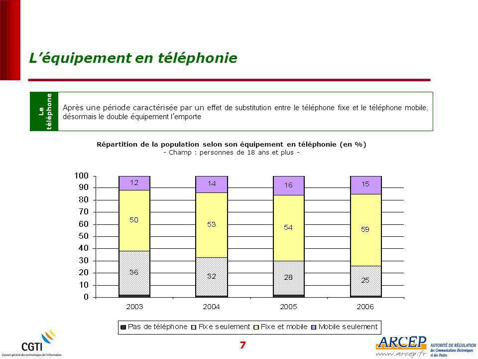 7 Le téléphone Après une période caractérisée par un effet de substitution entre le t é l é phone fixe et le t é l é phone mobile, d é sormais le double é quipement l ' emporte L'équipement en téléphonie Répartition de la population selon son équipement en téléphonie (en %) - Champ : personnes de 18 ans et plus -