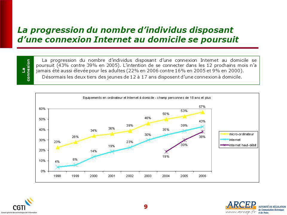 9 La progression du nombre d'individus disposant d'une connexion Internet au domicile se poursuit La connexion La progression du nombre d'individus disposant d'une connexion Internet au domicile se poursuit (43% contre 39% en 2005).