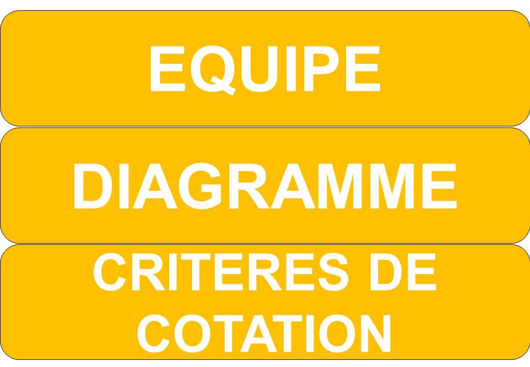 EQUIPE DIAGRAMME CRITERES DE COTATION