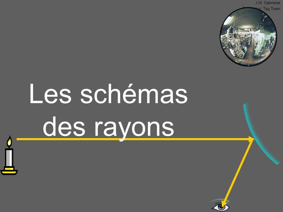J.M. Gabrielse Traduction: Tag Team Les schémas des rayons