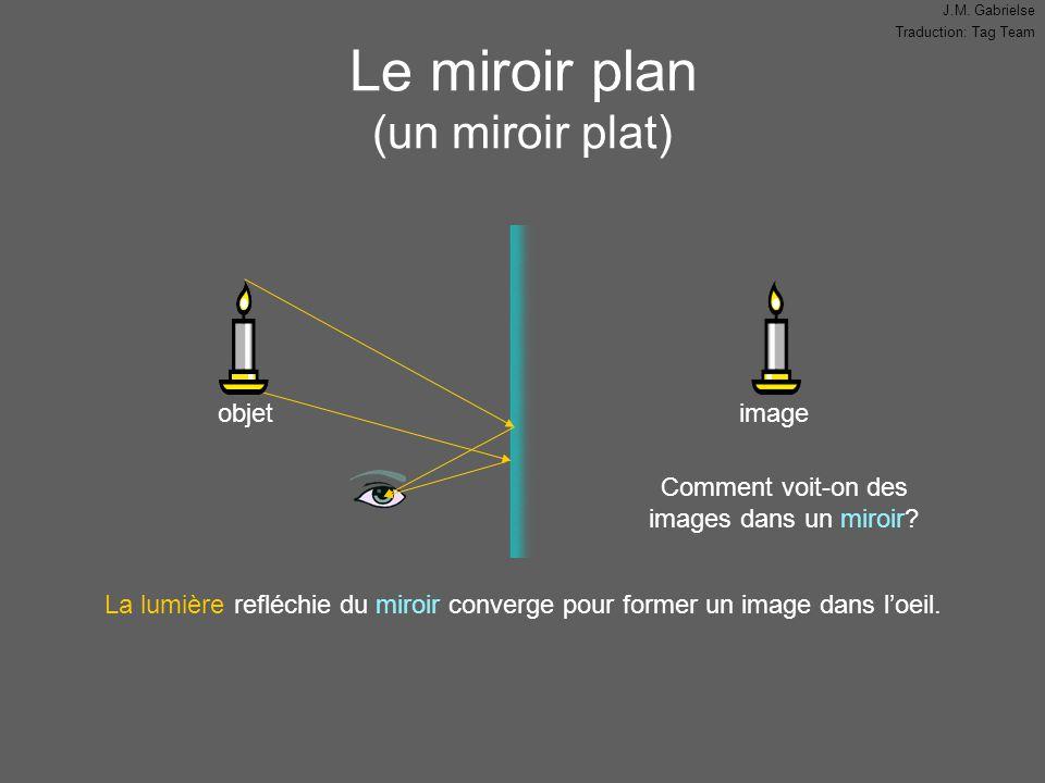 J.M. Gabrielse Traduction: Tag Team Le miroir plan (un miroir plat) objetimage La lumière refléchie du miroir converge pour former un image dans l'oei