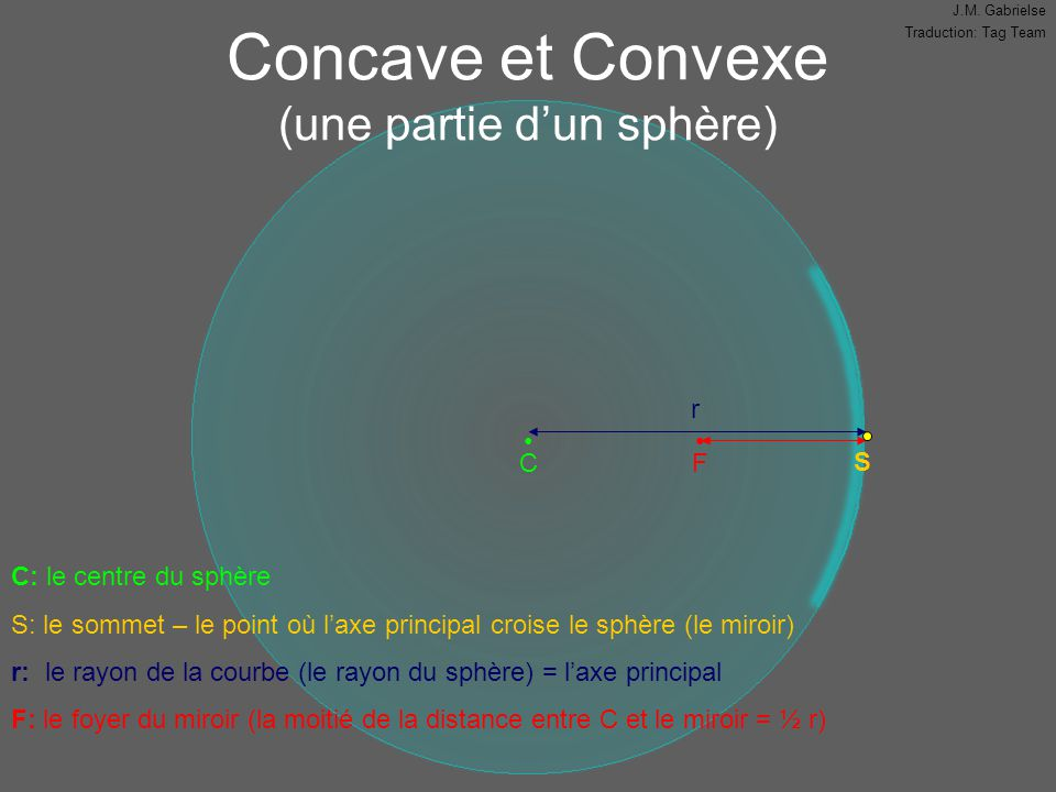J.M. Gabrielse Traduction: Tag Team Concave et Convexe (une partie d'un sphère) C: le centre du sphère S: le sommet – le point où l'axe principal croi