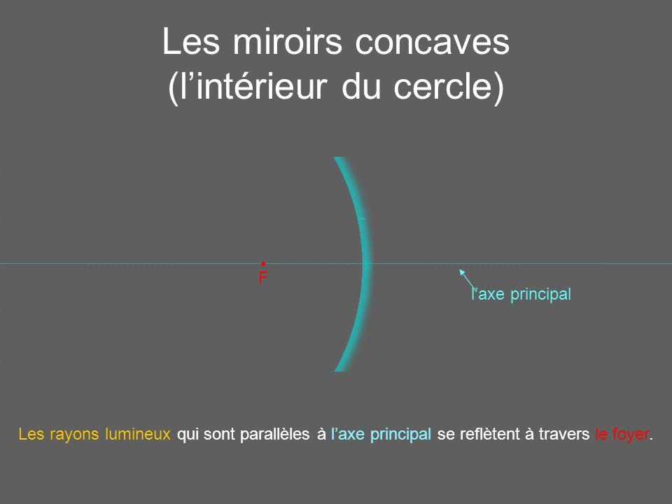 J.M. Gabrielse Traduction: Tag Team l'axe principal Les miroirs concaves (l'intérieur du cercle) F Les rayons lumineux qui sont parallèles à l'axe pri