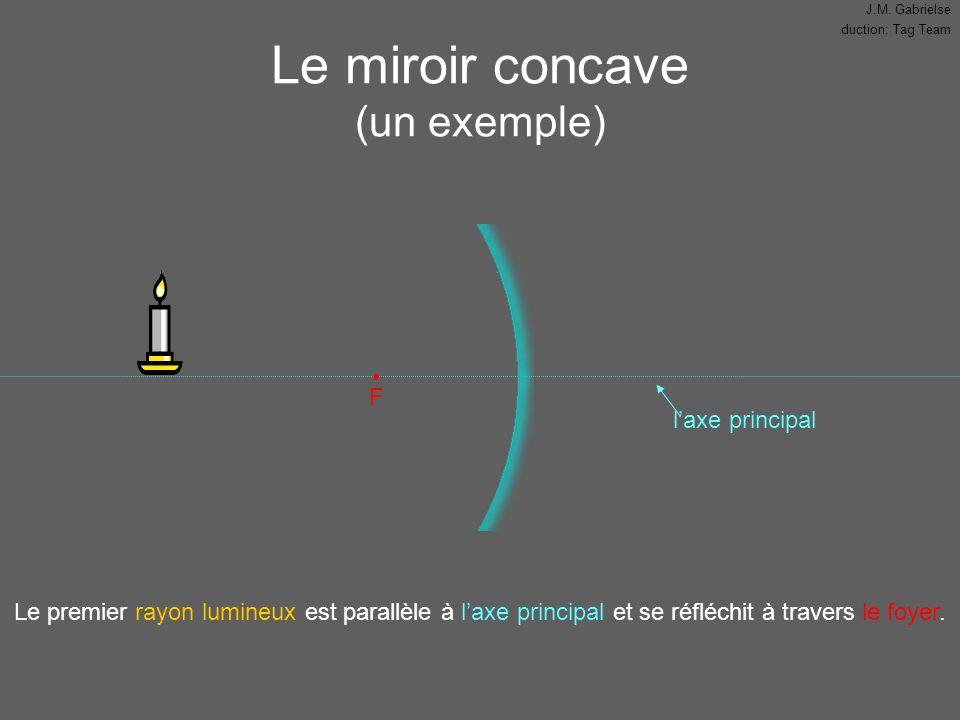 J.M. Gabrielse Traduction: Tag Team l'axe principal Le miroir concave (un exemple) F Le premier rayon lumineux est parallèle à l'axe principal et se r