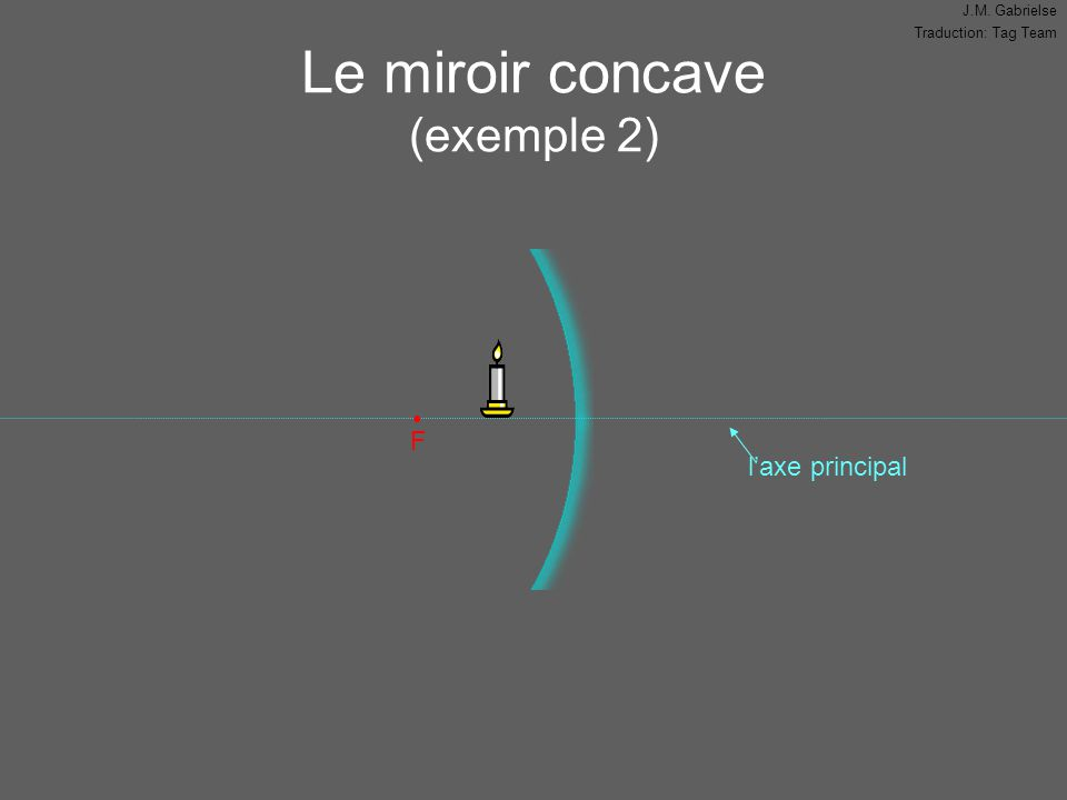 J.M. Gabrielse Traduction: Tag Team l'axe principal Le miroir concave (exemple 2) F