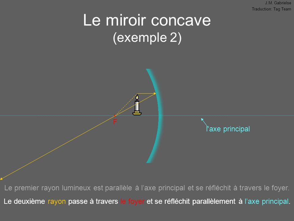 J.M. Gabrielse Traduction: Tag Team l'axe principal Le miroir concave (exemple 2) F Le premier rayon lumineux est parallèle à l'axe principal et se ré