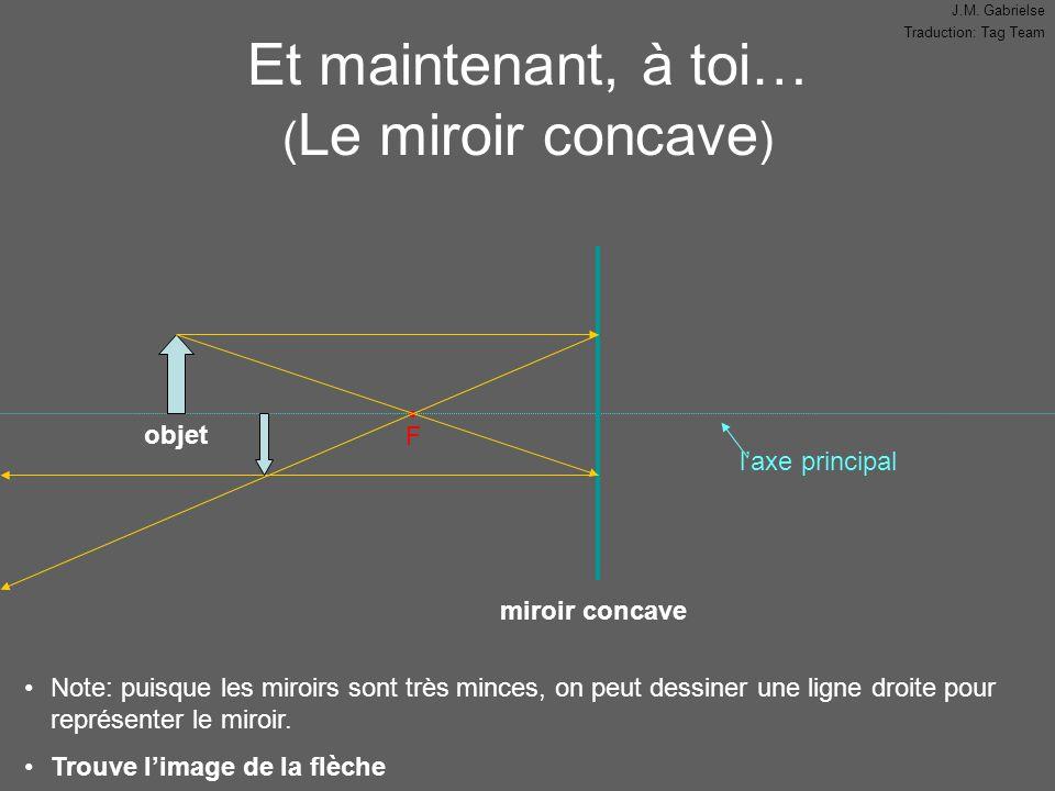J.M. Gabrielse Traduction: Tag Team l'axe principal Et maintenant, à toi… ( Le miroir concave ) F objet miroir concave Note: puisque les miroirs sont