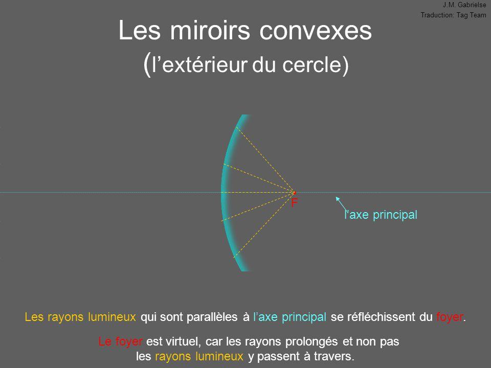 J.M. Gabrielse Traduction: Tag Team Les miroirs convexes ( l'extérieur du cercle) Les rayons lumineux qui sont parallèles à l'axe principal se réfléch