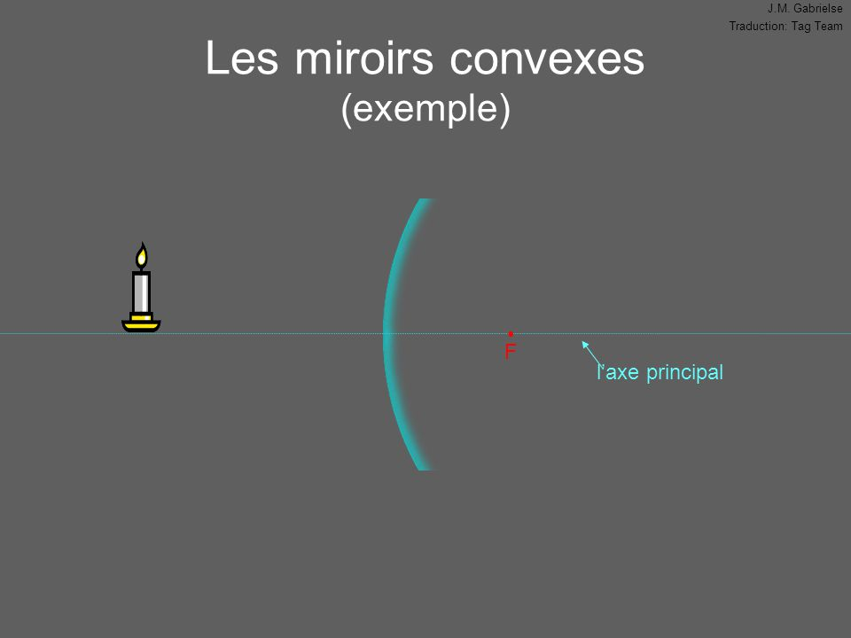 J.M. Gabrielse Traduction: Tag Team Les miroirs convexes (exemple) l'axe principal F