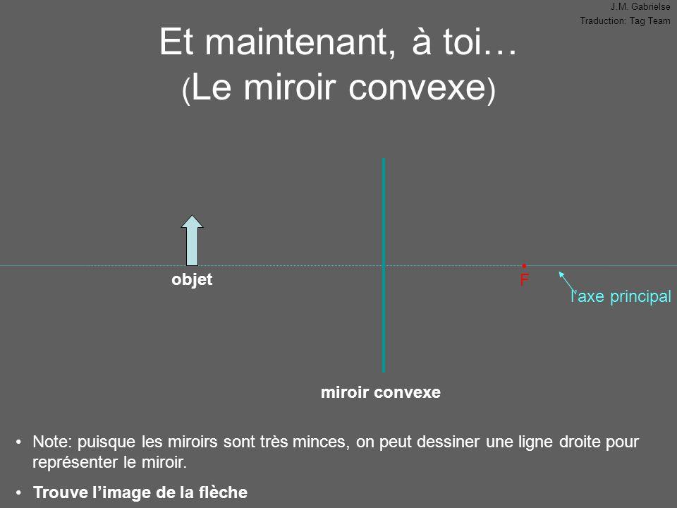 J.M. Gabrielse Traduction: Tag Team l'axe principal Et maintenant, à toi… ( Le miroir convexe ) F Note: puisque les miroirs sont très minces, on peut
