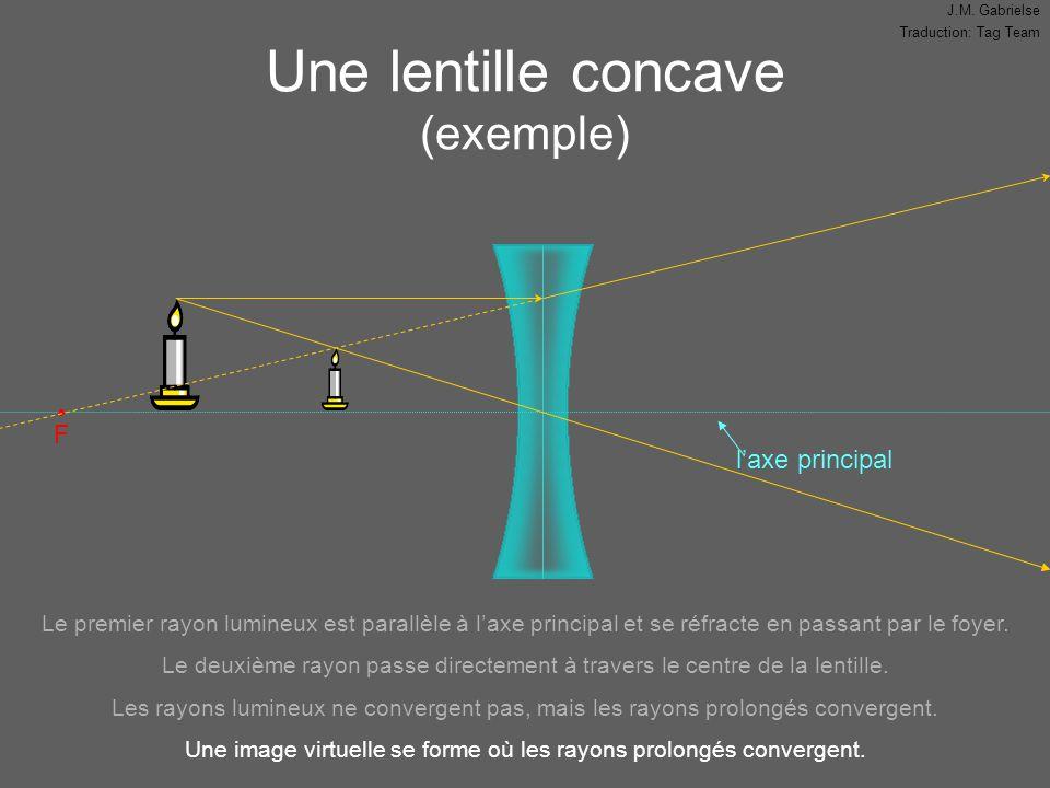 J.M. Gabrielse Traduction: Tag Team Une lentille concave (exemple) l'axe principal F Le premier rayon lumineux est parallèle à l'axe principal et se r