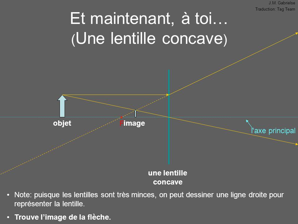 J.M. Gabrielse Traduction: Tag Team l'axe principal Et maintenant, à toi… ( Une lentille concave ) F Note: puisque les lentilles sont très minces, on