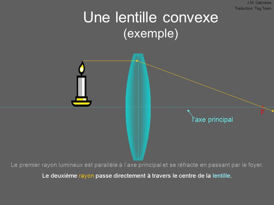 J.M. Gabrielse Traduction: Tag Team Une lentille convexe (exemple) F Le premier rayon lumineux est parallèle à l'axe principal et se réfracte en passa