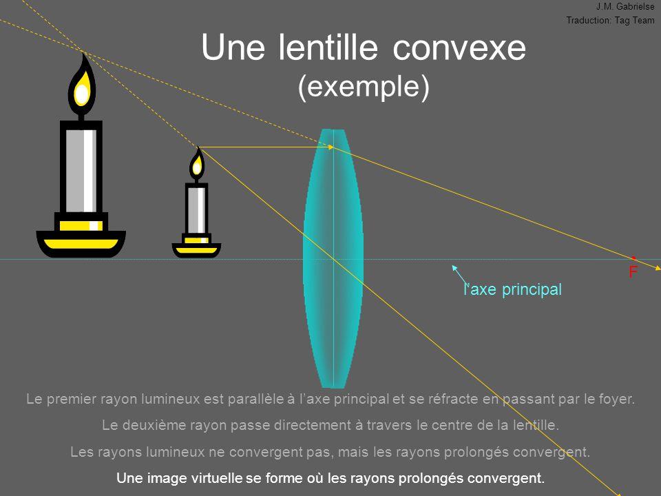 J.M. Gabrielse Traduction: Tag Team Une lentille convexe (exemple) l'axe principal F Le premier rayon lumineux est parallèle à l'axe principal et se r