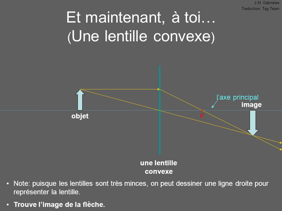 J.M. Gabrielse Traduction: Tag Team l'axe principal Et maintenant, à toi… ( Une lentille convexe ) F Note: puisque les lentilles sont très minces, on