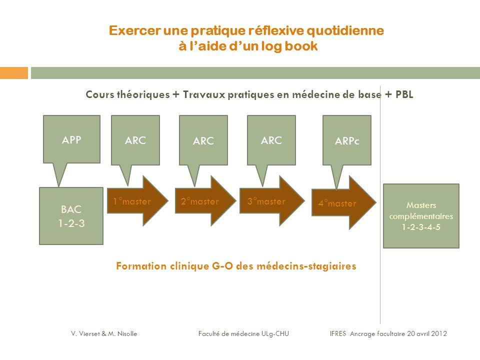 Exercer une pratique réflexive quotidienne à l'aide d'un log book Cours théoriques + Travaux pratiques en médecine de base + PBL Formation clinique G-