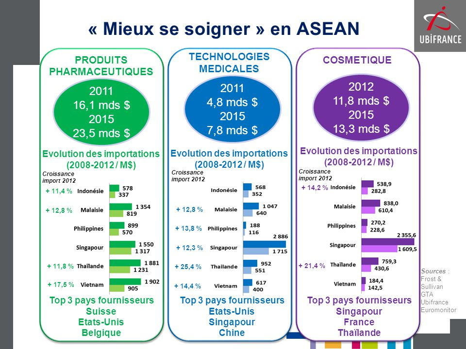 « Mieux se soigner » en ASEAN PRODUITS PHARMACEUTIQUES PRODUITS PHARMACEUTIQUES TECHNOLOGIES MEDICALES TECHNOLOGIES MEDICALES COSMETIQUE COSMETIQUE 20