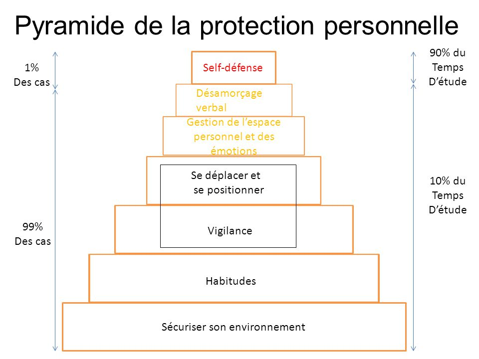 Sécuriser son environnement Habitudes Vigilance Se déplacer et se positionner Gestion de l'espace personnel et des émotions Désamorçage verbal Self-dé