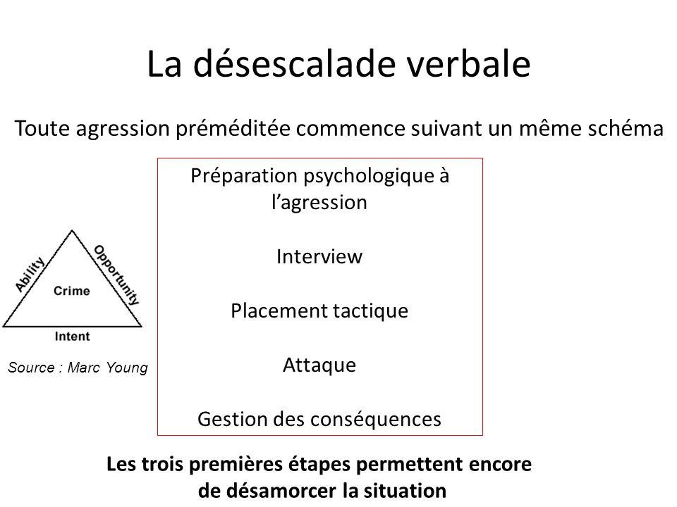 La désescalade verbale Toute agression préméditée commence suivant un même schéma Préparation psychologique à l'agression Interview Placement tactique
