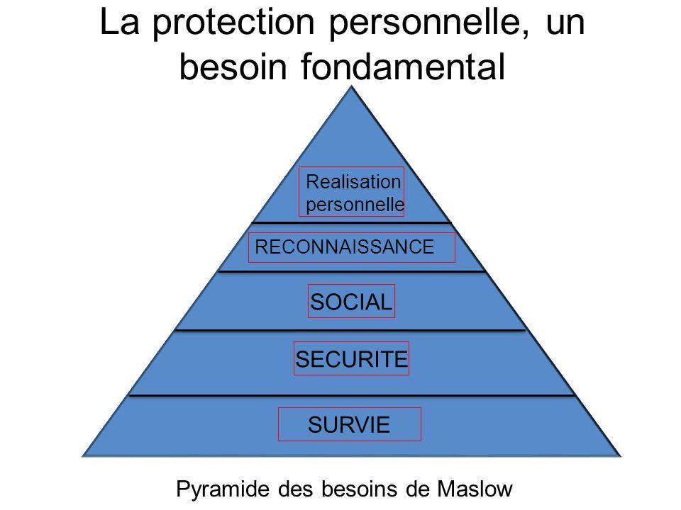 La protection personnelle, un besoin fondamental SURVIE SECURITE SOCIAL RECONNAISSANCE Realisation personnelle Pyramide des besoins de Maslow