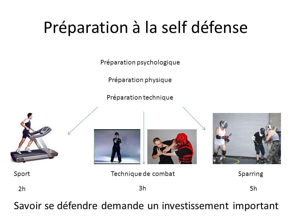Préparation à la self défense Préparation psychologique Préparation physique Préparation technique SportTechnique de combatSparring 2h 3h 5h Savoir se défendre demande un investissement important