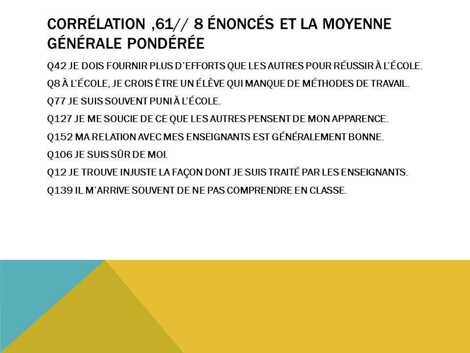 CORRÉLATION,61// 8 ÉNONCÉS ET LA MOYENNE GÉNÉRALE PONDÉRÉE Q42 JE DOIS FOURNIR PLUS D'EFFORTS QUE LES AUTRES POUR RÉUSSIR À L'ÉCOLE. Q8 À L'ÉCOLE, JE