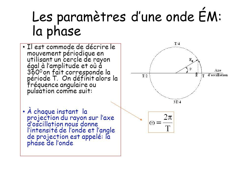 Les paramètres d'une onde ÉM: la phase Il est commode de décrire le mouvement périodique en utilisant un cercle de rayon égal à l'amplitude et où à 36