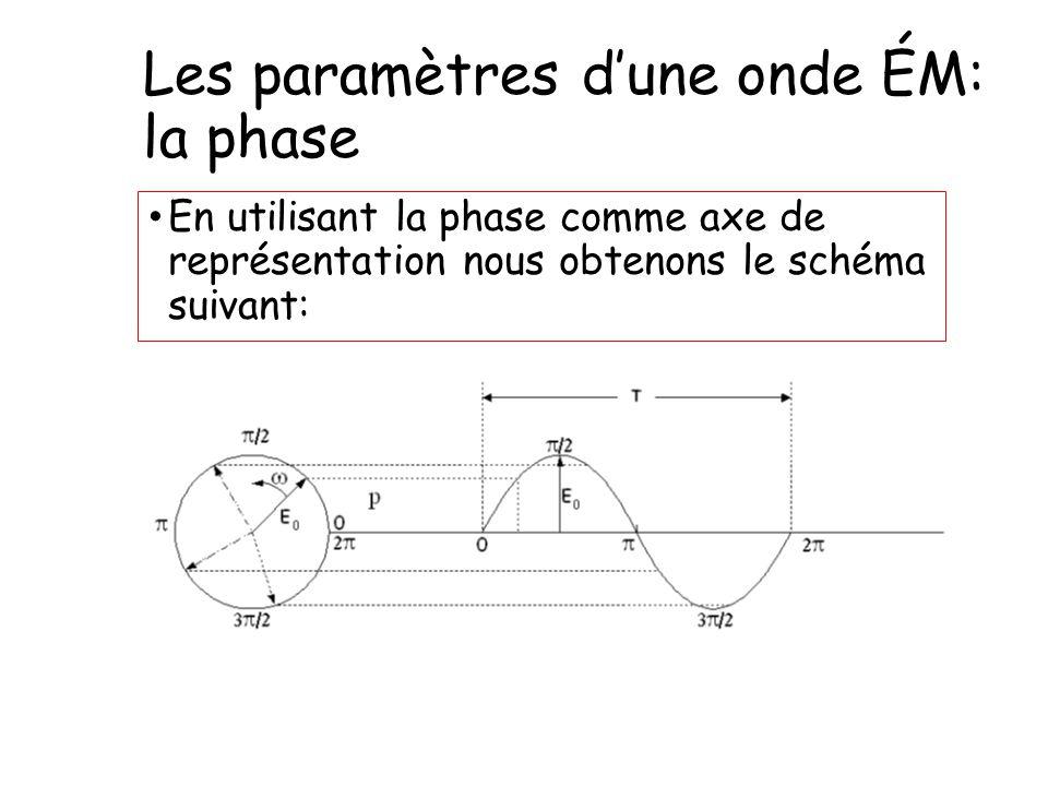 Les paramètres d'une onde ÉM: la phase En utilisant la phase comme axe de représentation nous obtenons le schéma suivant: