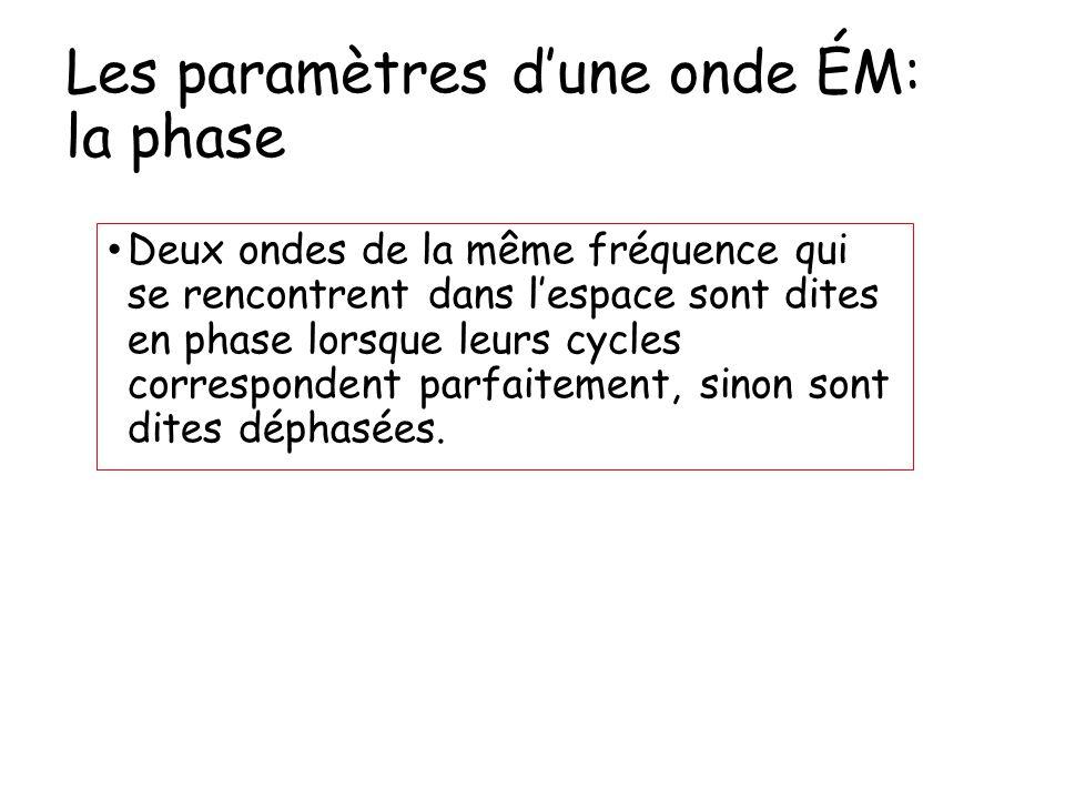 Les paramètres d'une onde ÉM: la phase Deux ondes de la même fréquence qui se rencontrent dans l'espace sont dites en phase lorsque leurs cycles corre