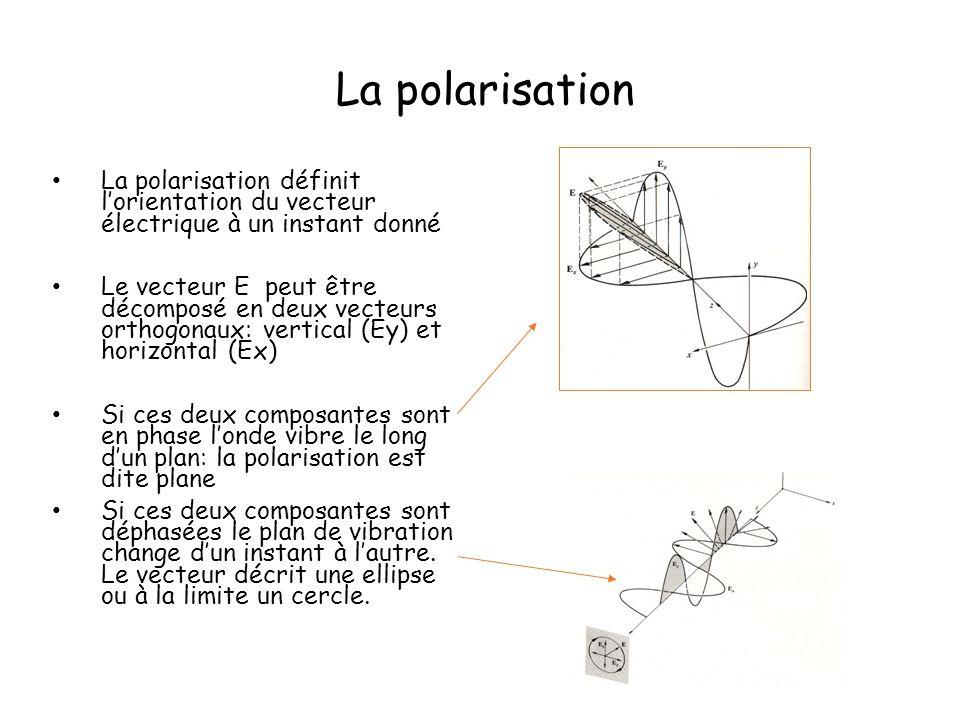 La polarisation La polarisation définit l'orientation du vecteur électrique à un instant donné Le vecteur E peut être décomposé en deux vecteurs ortho
